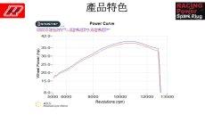 画像5: 新商品!!aRacer レーシングパワー スパークプラグ [シグナスX・BWS125・キムコレーシング]9番 (5)